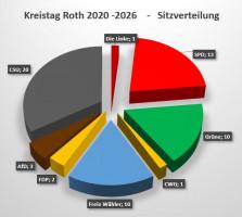 Kreistagswahl Roth - Sitzverteilung 2020-2026