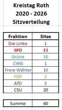 Kreistagswahl Roth, Sitzverteilung 2020-2026, Tabelle